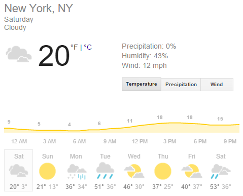 Weather Forecast for New Yor City, February 13, 2016